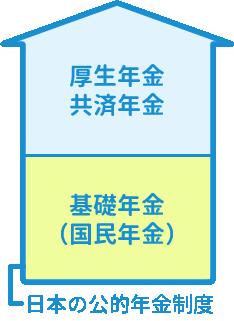 日本の公的年金制度